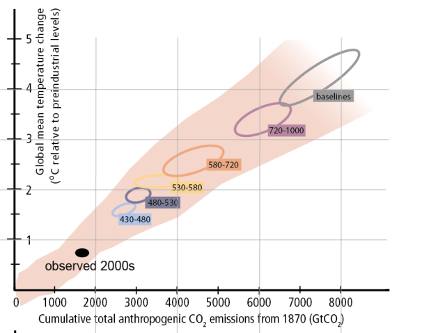 Figure 4. The relationship between temperature change and cumulative CO2 emissions (in GtCO2) from 1870 to the year 2100. Source: IPCC 2014 Synthesis Report (Figure SPM.10)