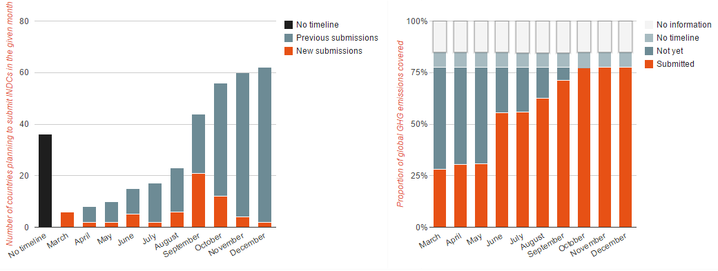Figure 1: Timeline showing the accumulated number of INDC submissions in each month and the proportion of global emissions covered