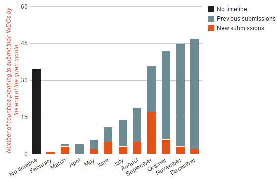 Figure 1: Timeline showing the accumulated number of INDC submissions in each month